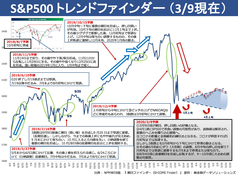 S&P500トレンドファインダー
